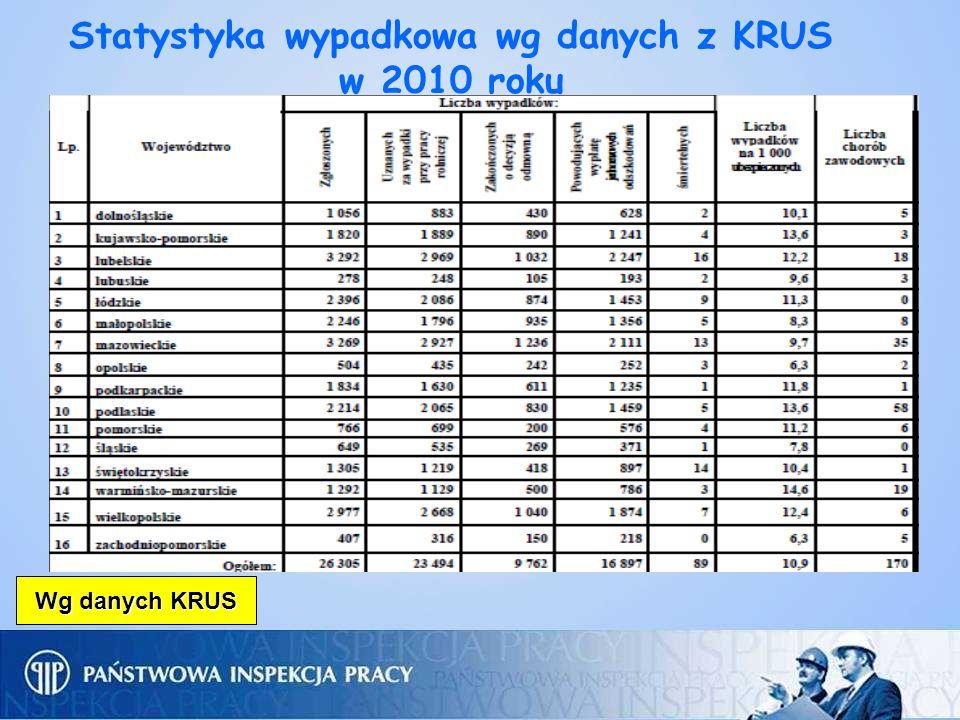 Statystyka wypadkowa wg danych z KRUS w 2010 roku
