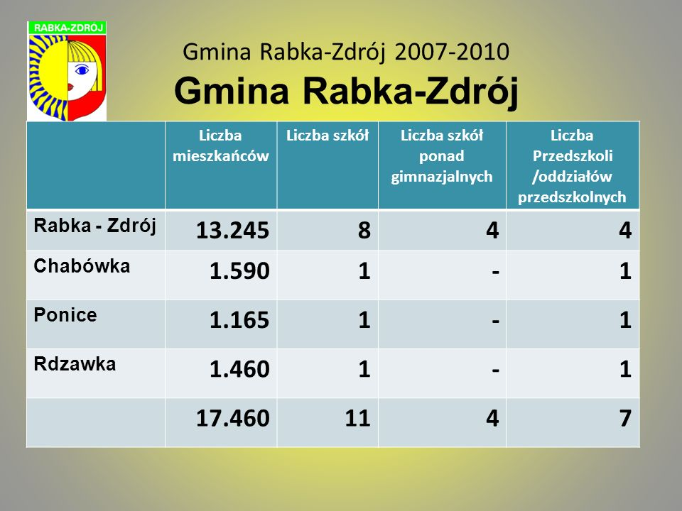 Gmina Rabka-Zdrój 2007-2010 Gmina Rabka-Zdrój