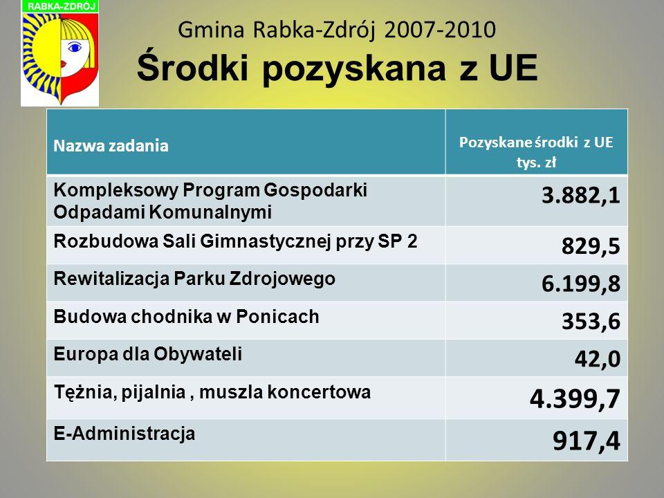 Gmina Rabka-Zdrój 2007-2010 Środki pozyskana z UE