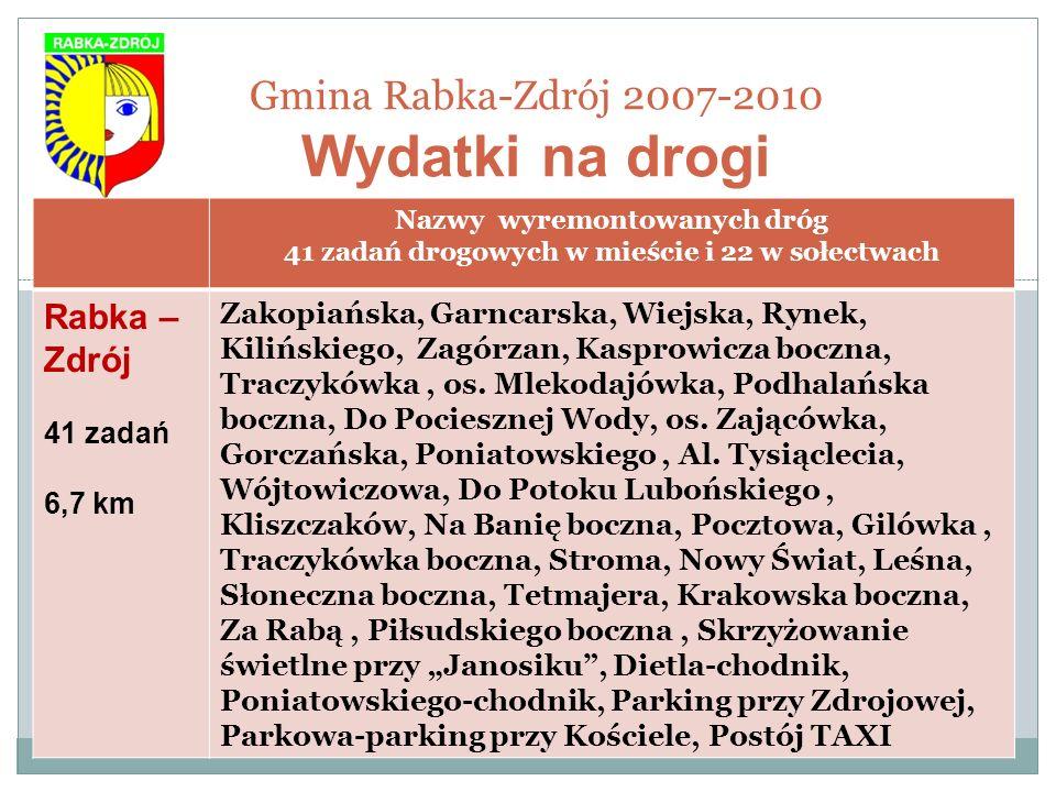 Gmina Rabka-Zdrój 2007-2010 Wydatki na drogi