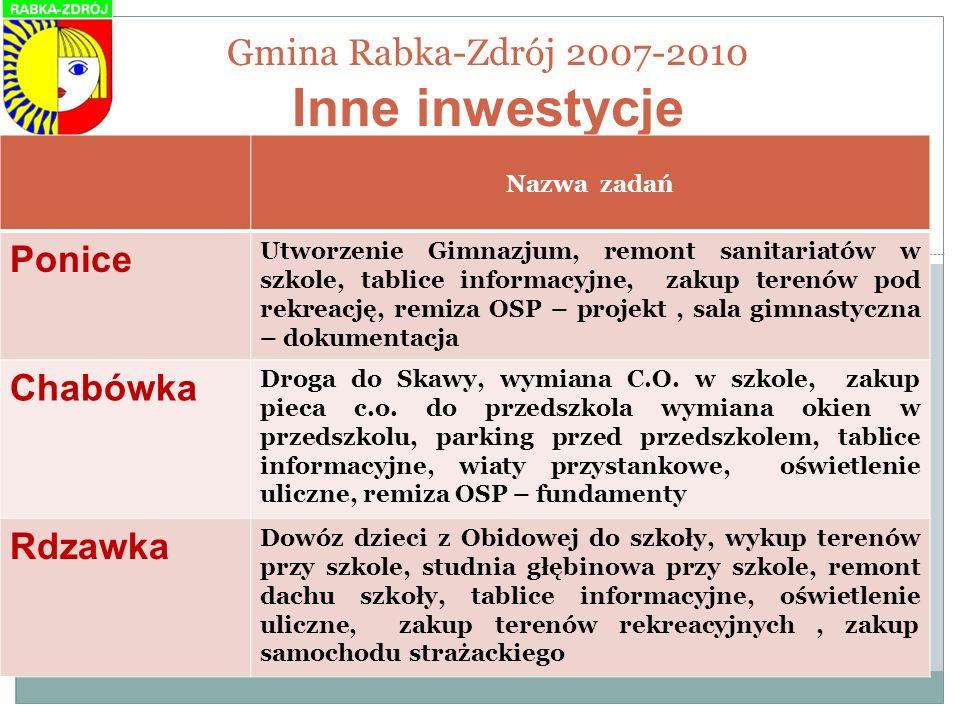 Gmina Rabka-Zdrój 2007-2010 Inne inwestycje
