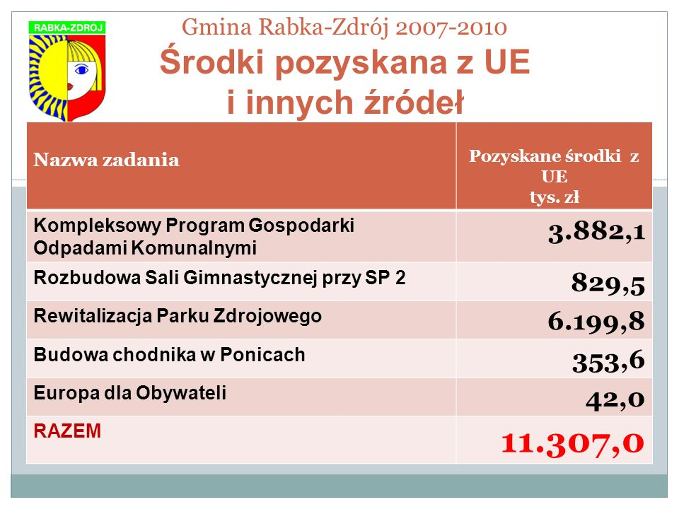 Gmina Rabka-Zdrój 2007-2010 Środki pozyskana z UE i innych źródeł