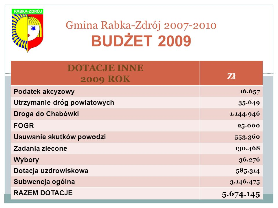 Gmina Rabka-Zdrój 2007-2010 BUDŻET 2009