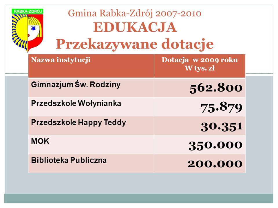 Gmina Rabka-Zdrój 2007-2010 EDUKACJA Przekazywane dotacje