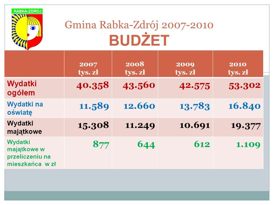 Gmina Rabka-Zdrój 2007-2010 BUDŻET