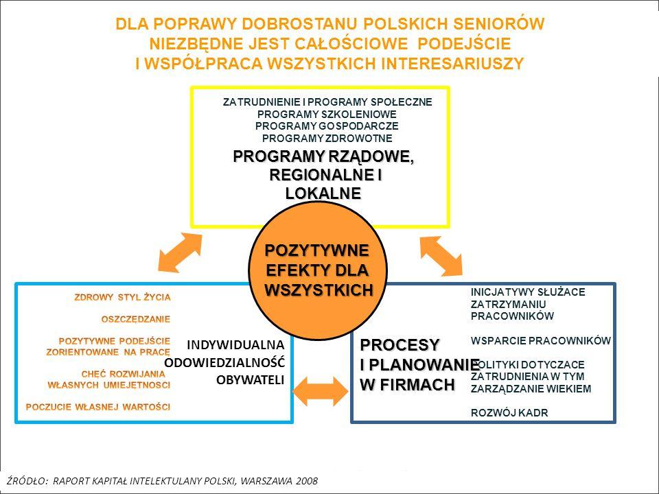 DLA POPRAWY DOBROSTANU POLSKICH SENIORÓW