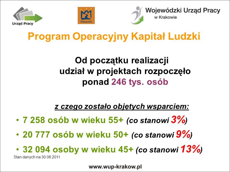 Program Operacyjny Kapitał Ludzki z czego zostało objętych wsparciem: