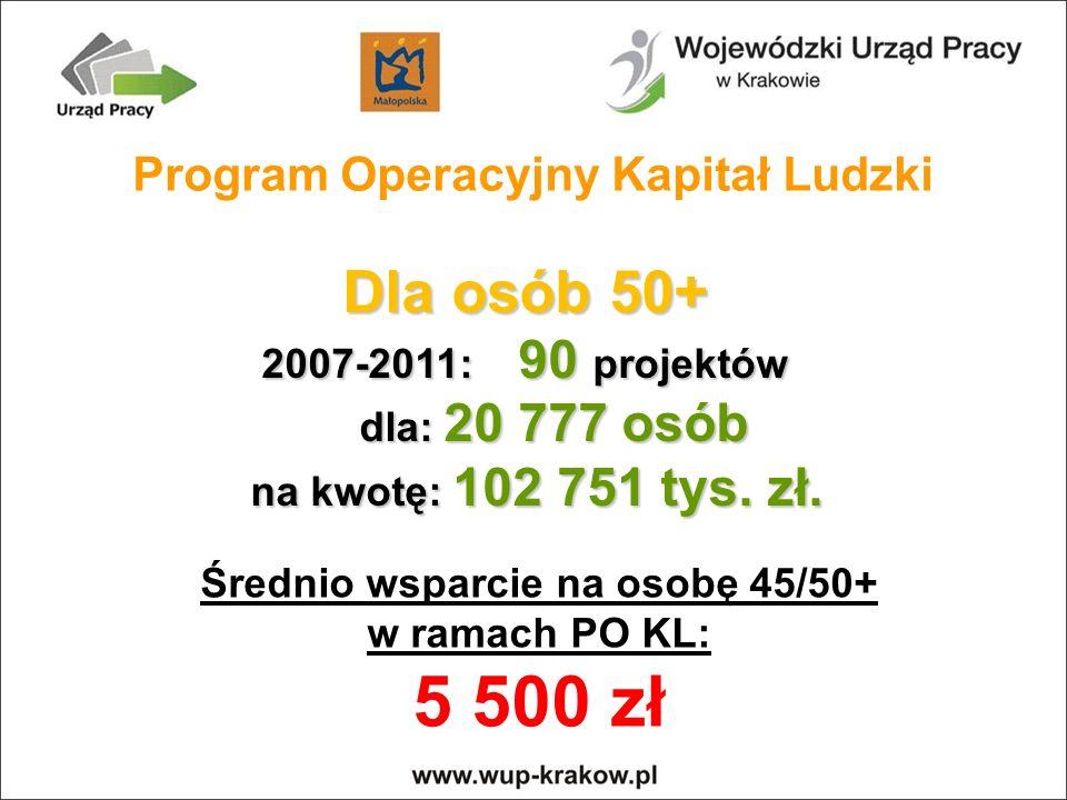 Dla osób 50+ Program Operacyjny Kapitał Ludzki 2007-2011: 90 projektów
