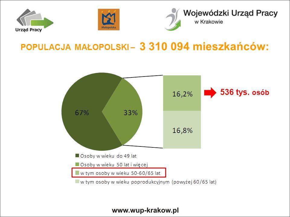 POPULACJA MAŁOPOLSKI – 3 310 094 mieszkańców: