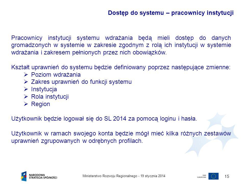 Zakres uprawnień do funkcji systemu Instytucja Rola instytucji Region