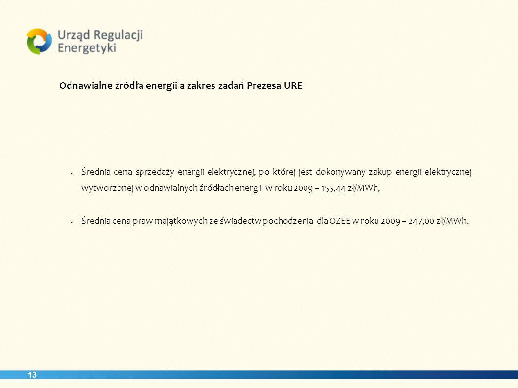 Odnawialne źródła energii a zakres zadań Prezesa URE
