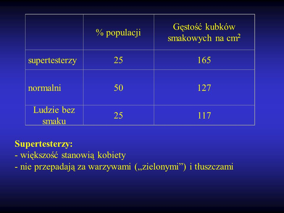 Gęstość kubków smakowych na cm2