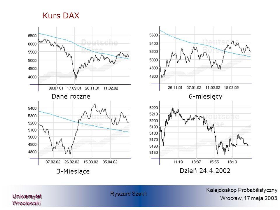 Kurs DAX Dane roczne 6-miesięcy 3-Miesiące Dzień 24.4.2002