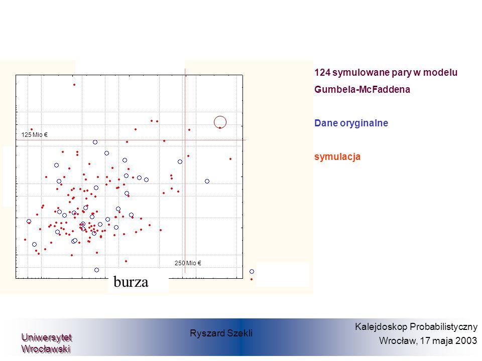burza 124 symulowane pary w modelu Gumbela-McFaddena Dane oryginalne