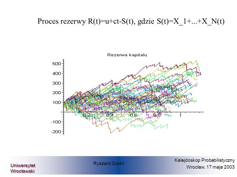 Proces rezerwy R(t)=u+ct-S(t), gdzie S(t)=X_1+...+X_N(t)