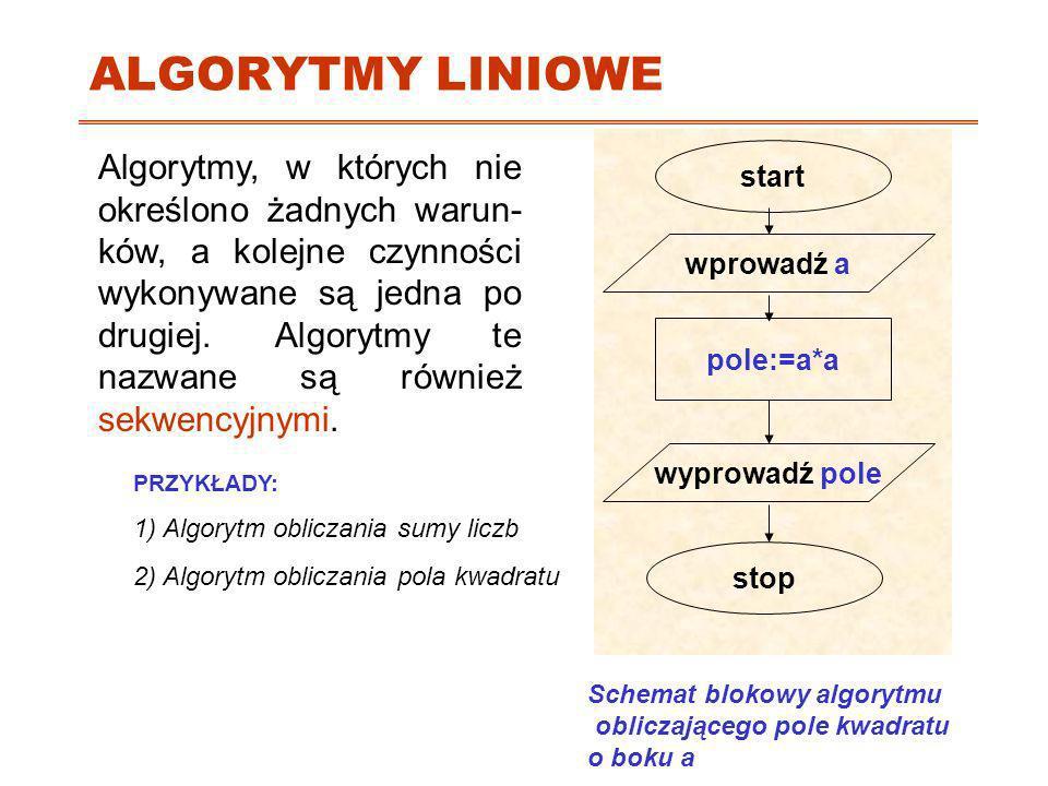 ALGORYTMY LINIOWEstart. wyprowadź pole. pole:=a*a. stop. wprowadź a.