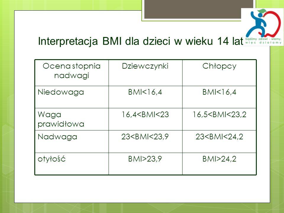 Interpretacja BMI dla dzieci w wieku 14 lat
