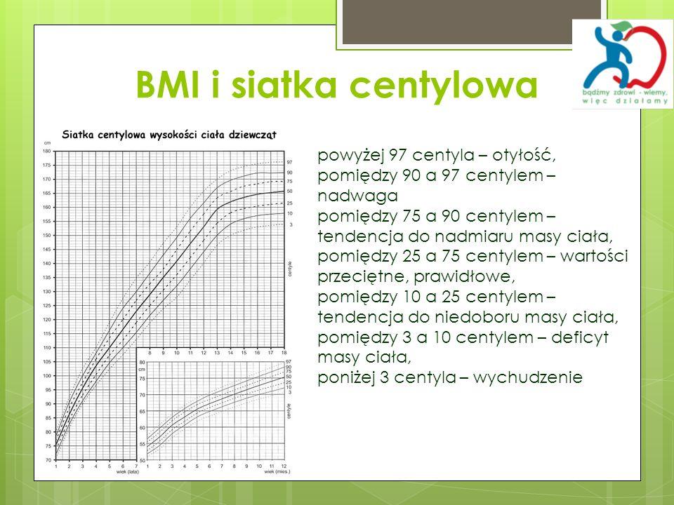 BMI i siatka centylowa powyżej 97 centyla – otyłość,