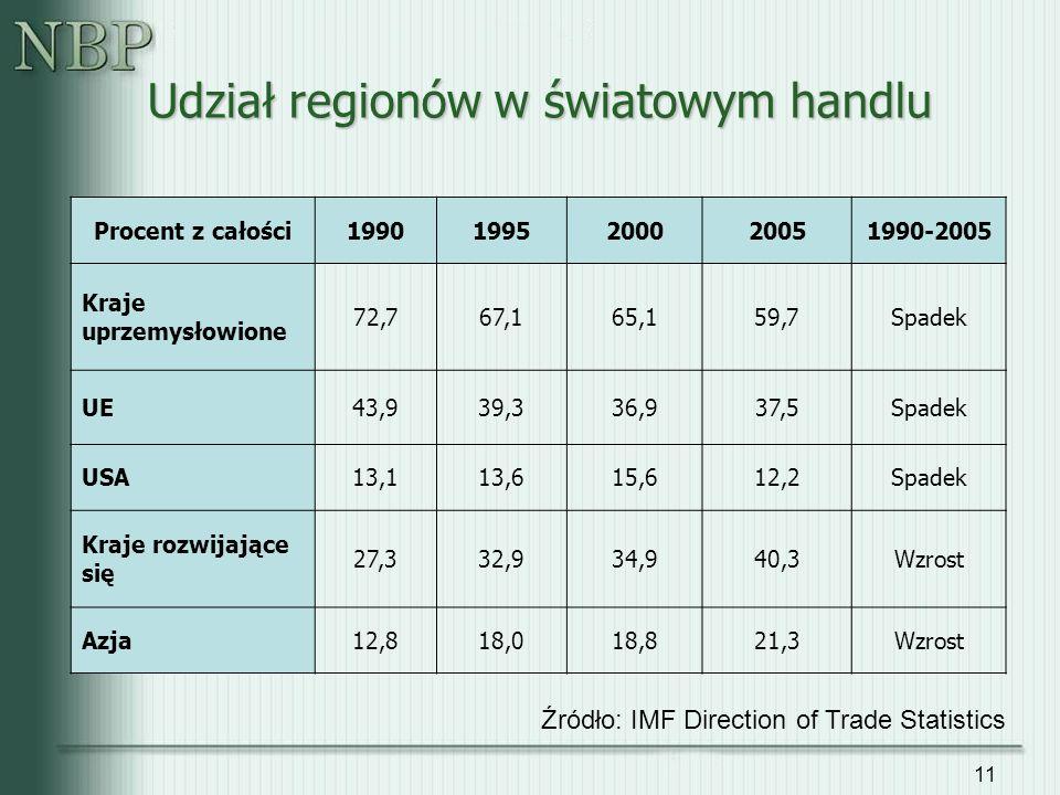 Udział regionów w światowym handlu