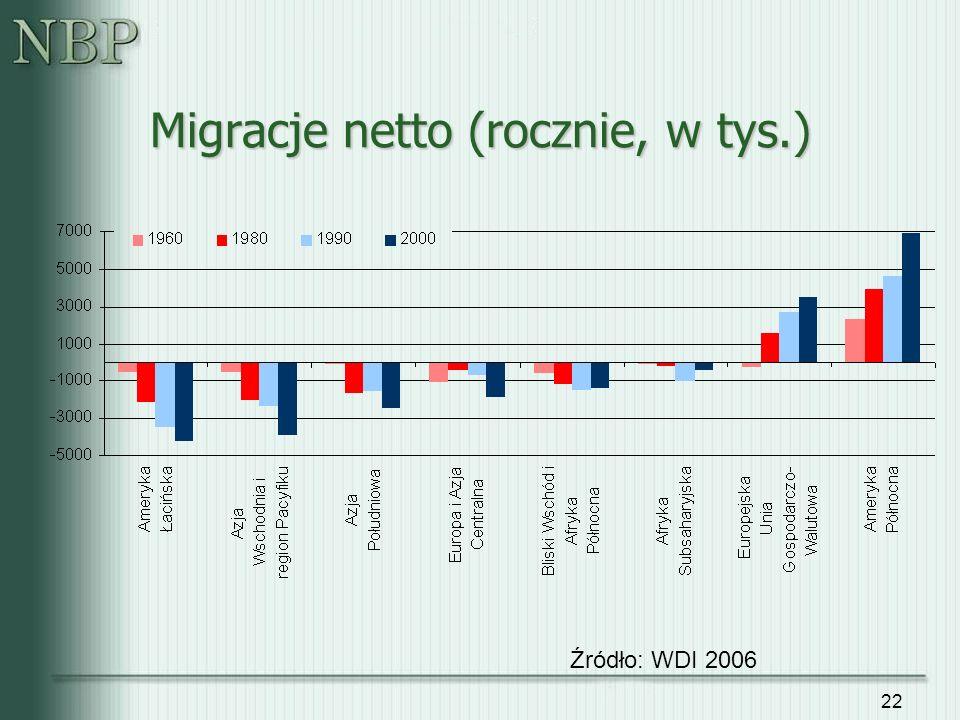 Migracje netto (rocznie, w tys.)