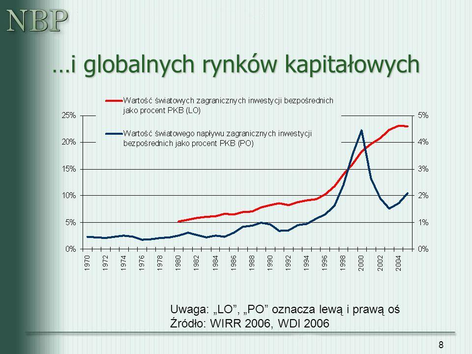 …i globalnych rynków kapitałowych