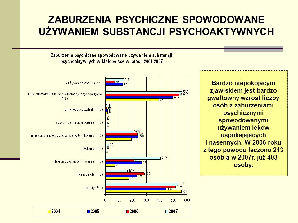 ZABURZENIA PSYCHICZNE SPOWODOWANE UŻYWANIEM SUBSTANCJI PSYCHOAKTYWNYCH