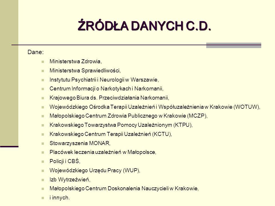 ŹRÓDŁA DANYCH C.D. Dane: Ministerstwa Zdrowia,
