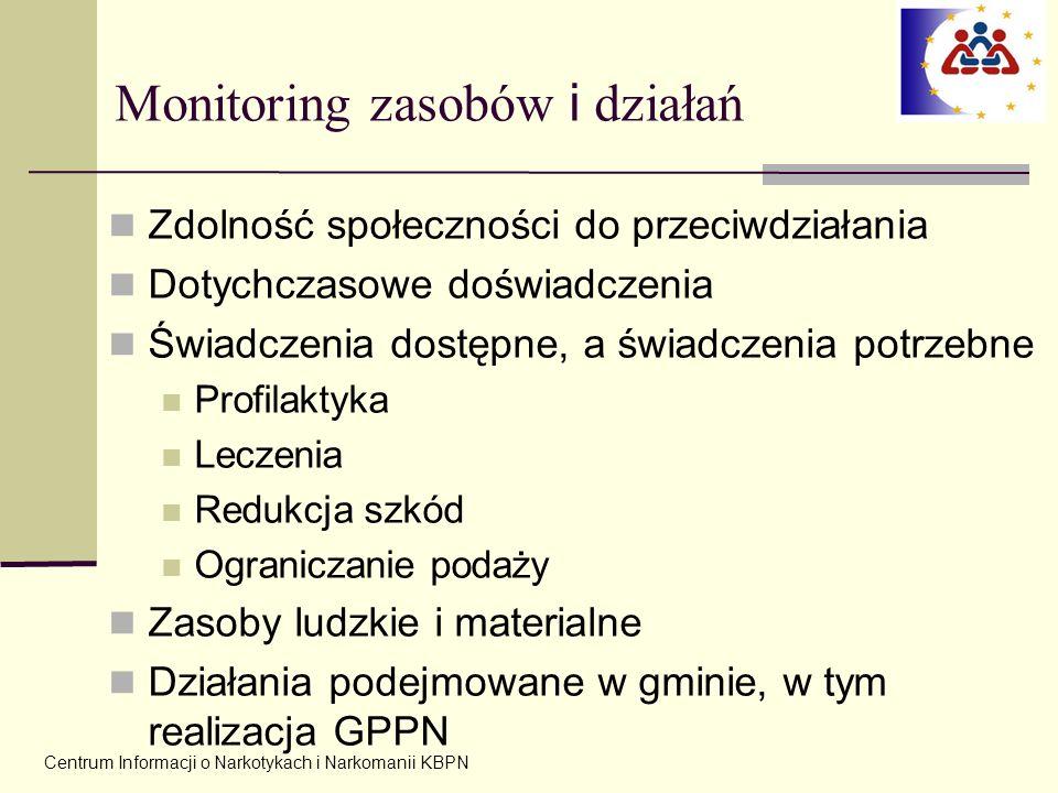 Monitoring zasobów i działań