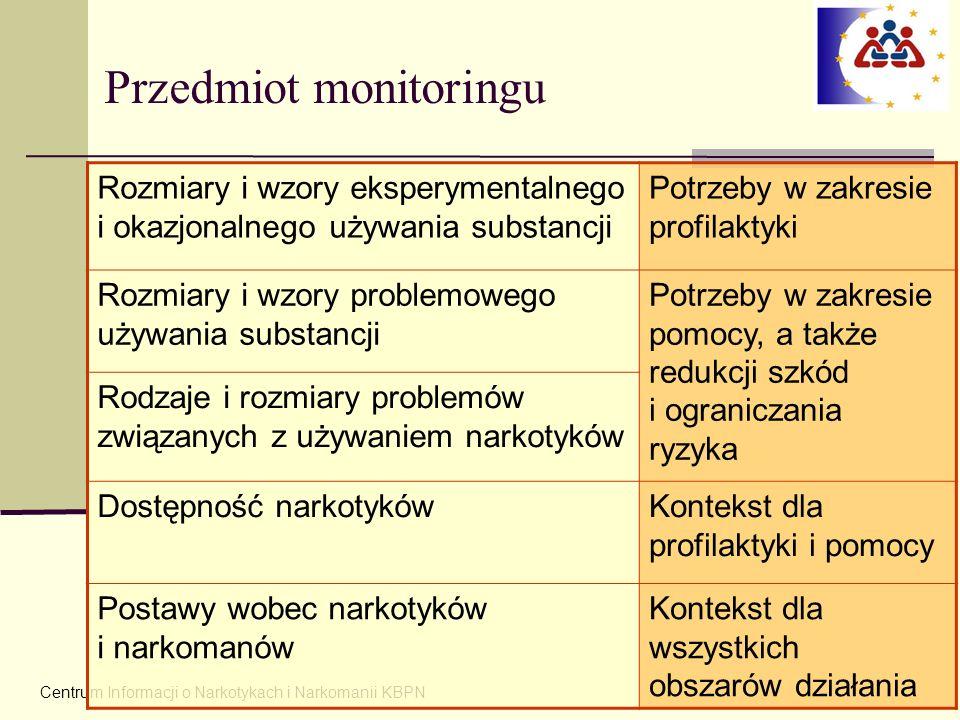 Przedmiot monitoringu