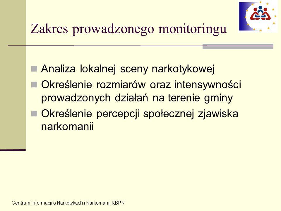 Zakres prowadzonego monitoringu