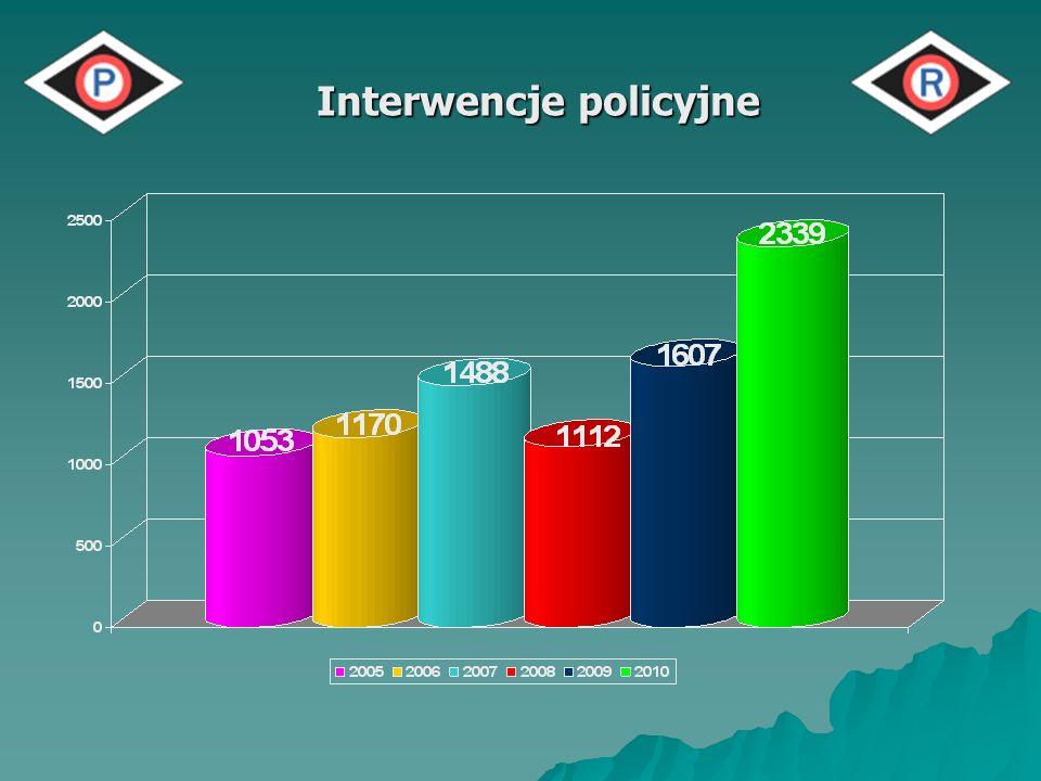 Interwencje policyjne