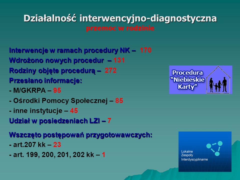 Działalność interwencyjno-diagnostyczna przemoc w rodzinie