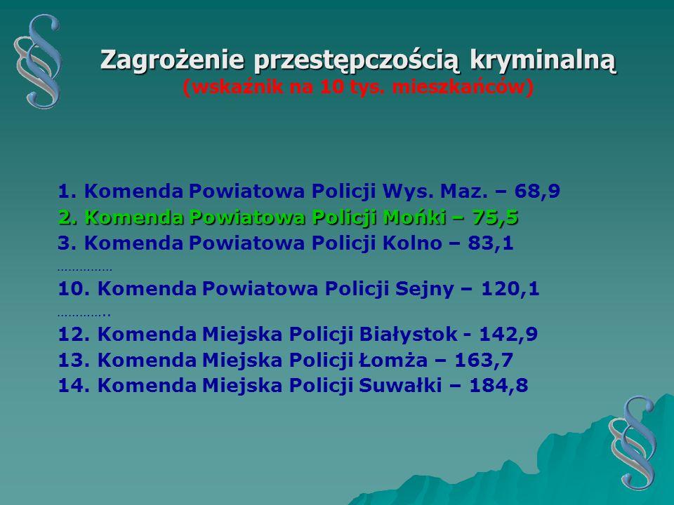 Zagrożenie przestępczością kryminalną (wskaźnik na 10 tys. mieszkańców)