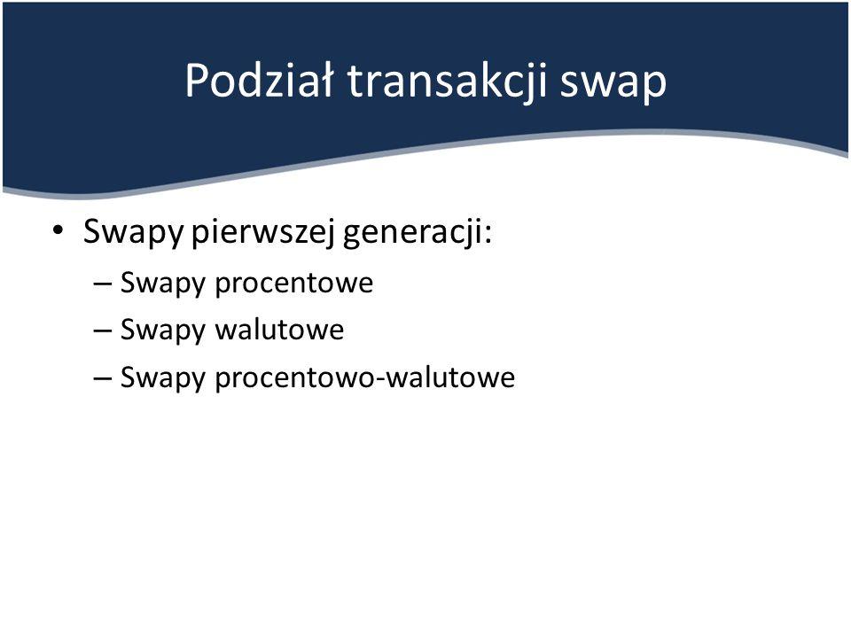 Podział transakcji swap