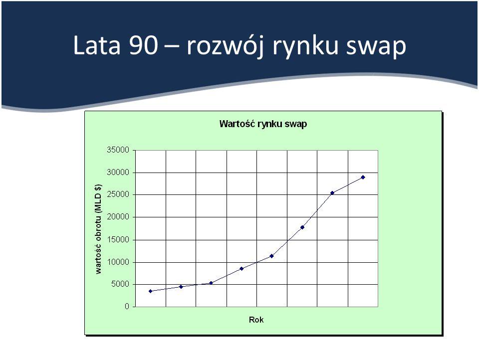 Lata 90 – rozwój rynku swap