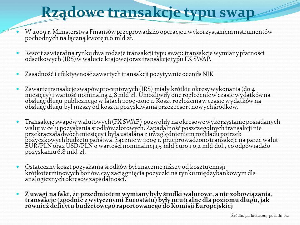 Rządowe transakcje typu swap