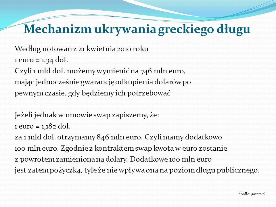 Mechanizm ukrywania greckiego długu