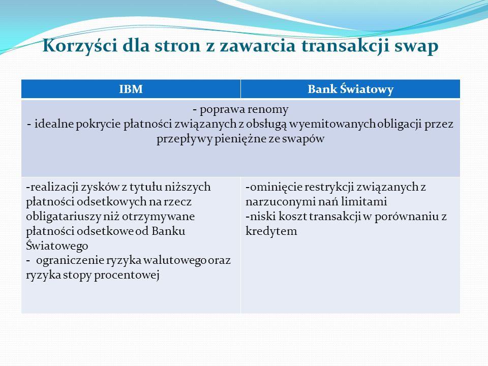 Korzyści dla stron z zawarcia transakcji swap