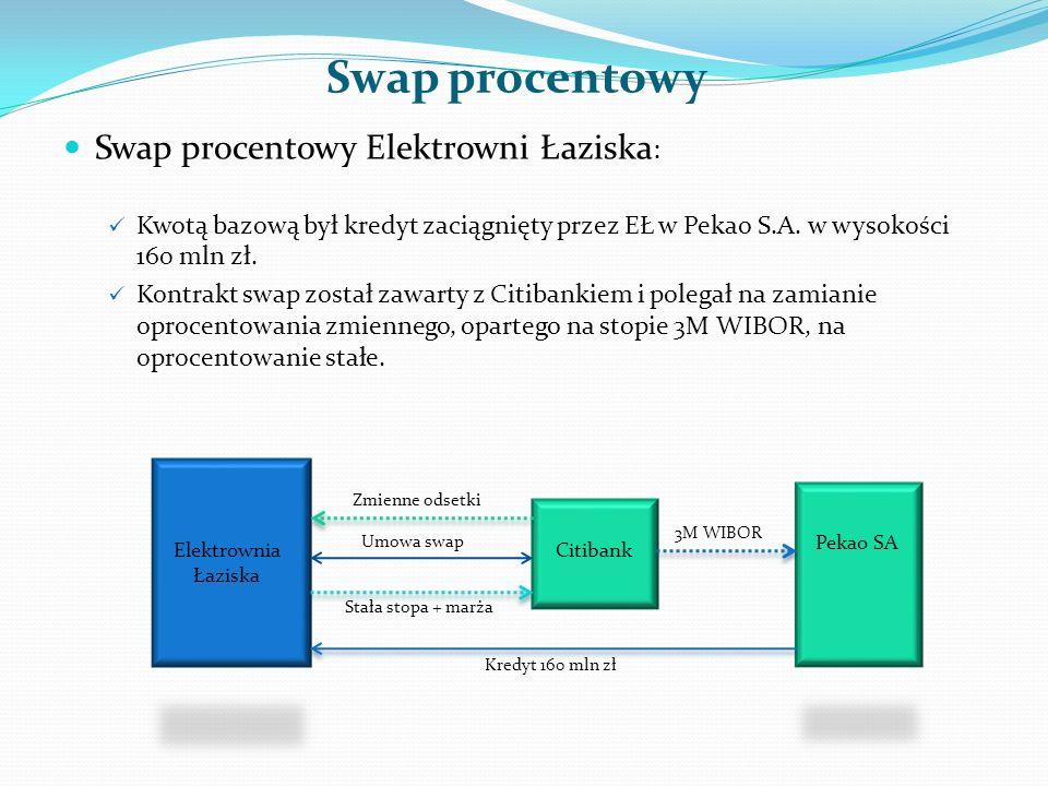 Swap procentowy Swap procentowy Elektrowni Łaziska: