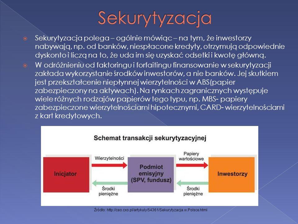 Źródło: http://ceo.cxo.pl/artykuly/54361/Sekurytyzacja.w.Polsce.html