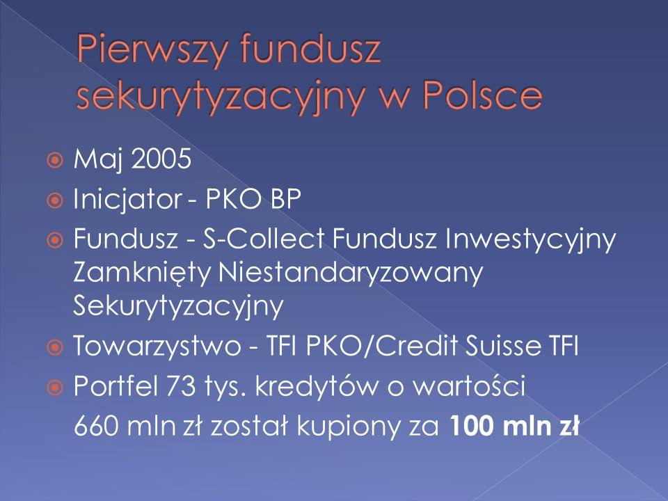 Pierwszy fundusz sekurytyzacyjny w Polsce