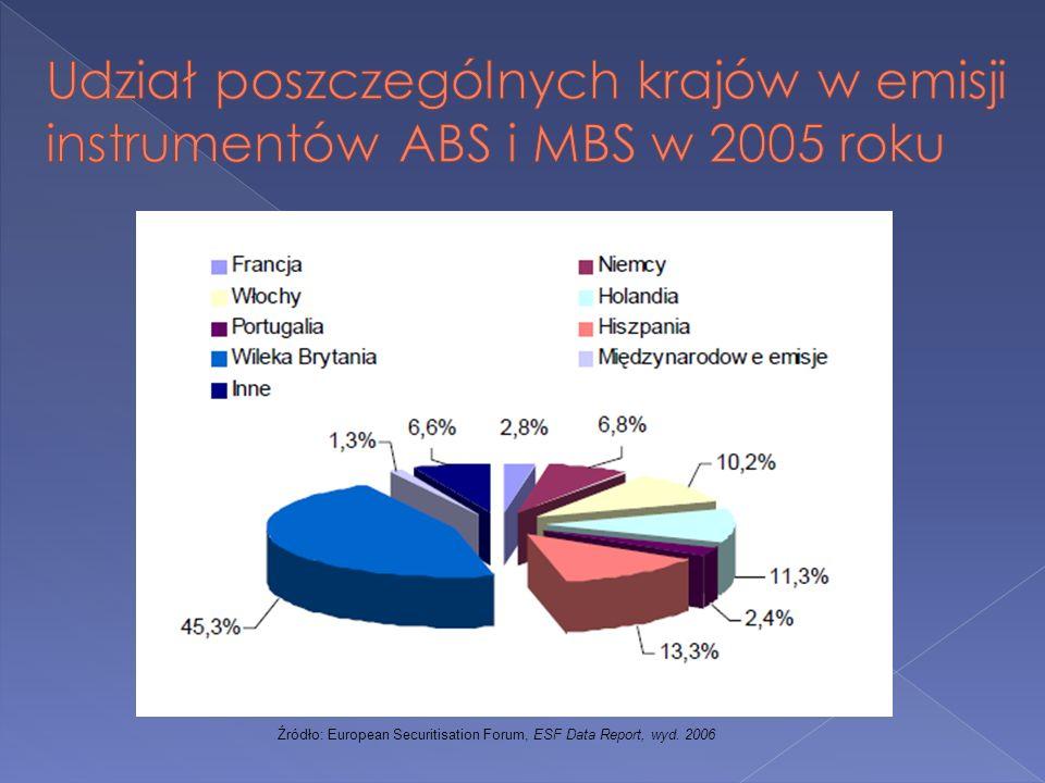 Udział poszczególnych krajów w emisji instrumentów ABS i MBS w 2005 roku