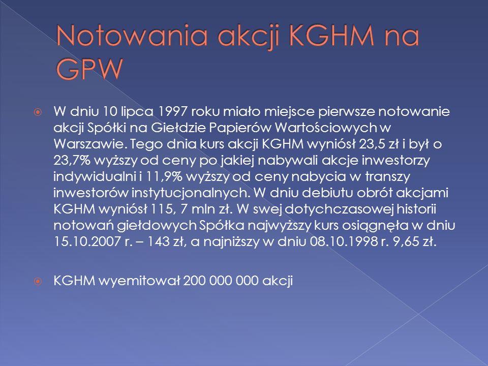 Notowania akcji KGHM na GPW