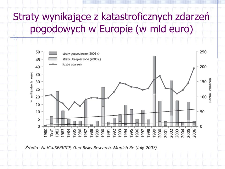 Straty wynikające z katastroficznych zdarzeń pogodowych w Europie (w mld euro)
