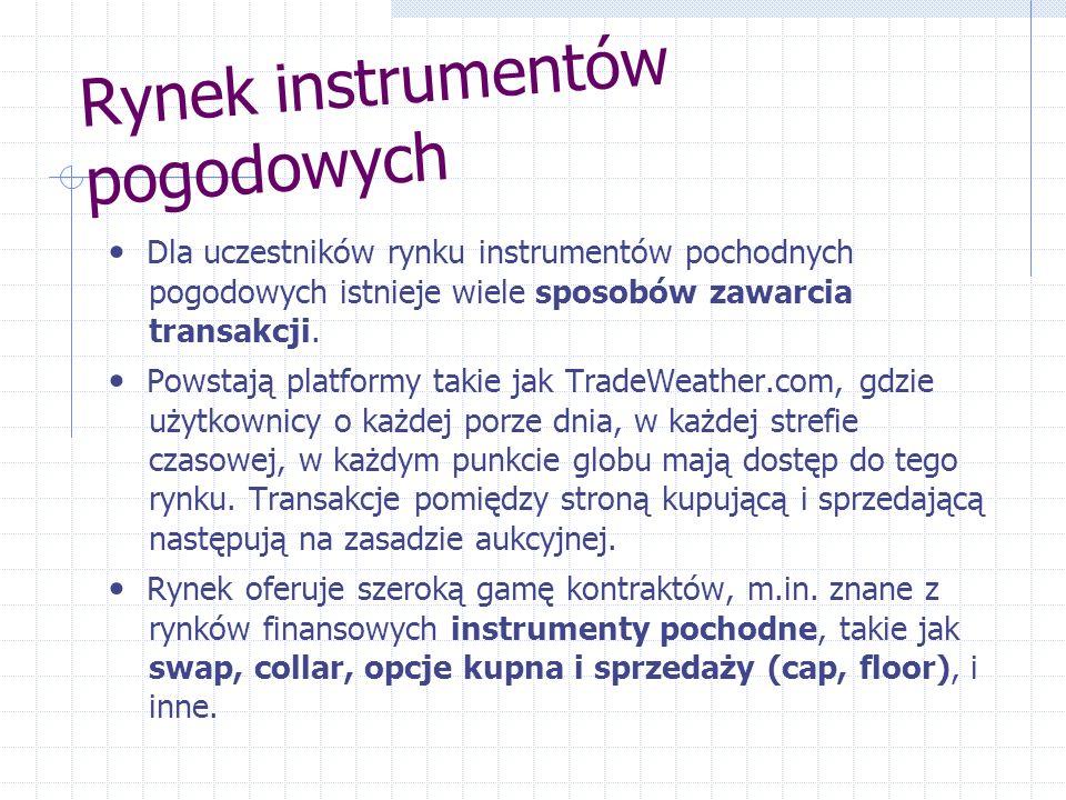 Rynek instrumentów pogodowych
