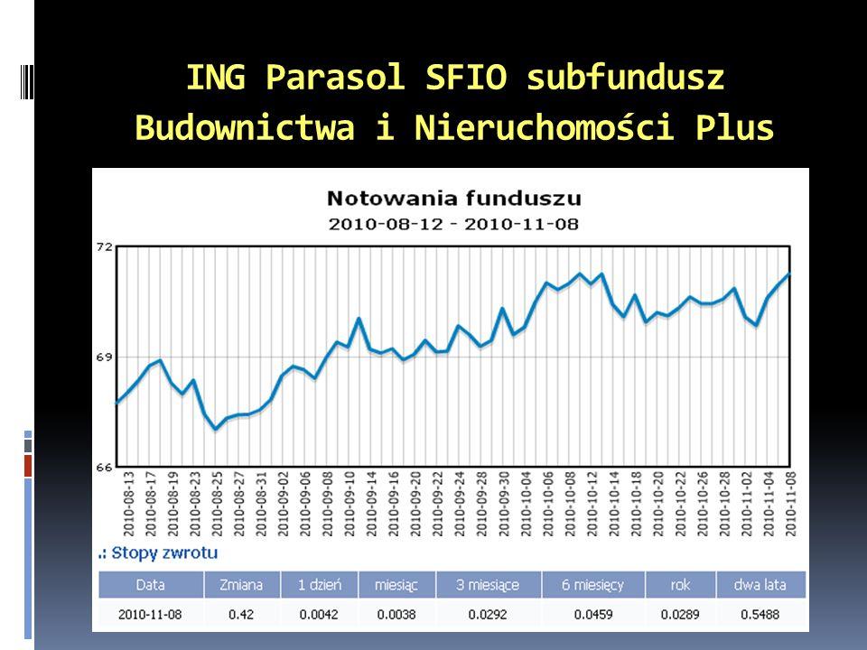 ING Parasol SFIO subfundusz Budownictwa i Nieruchomości Plus