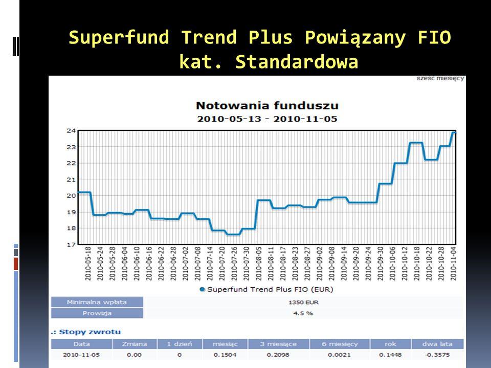 Superfund Trend Plus Powiązany FIO kat. Standardowa