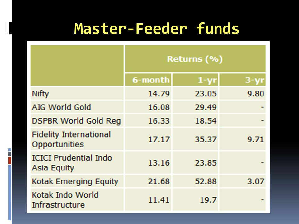 Master-Feeder funds