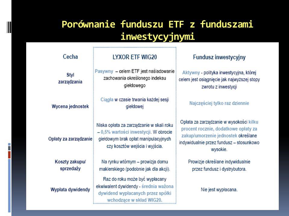 Porównanie funduszu ETF z funduszami inwestycyjnymi