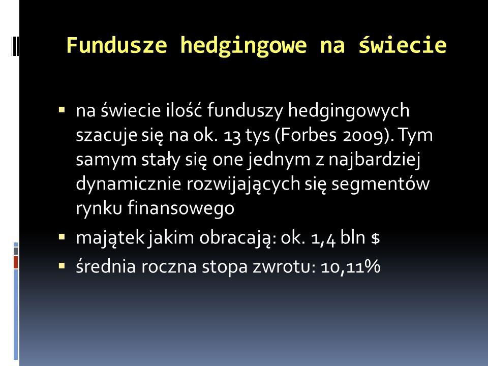 Fundusze hedgingowe na świecie